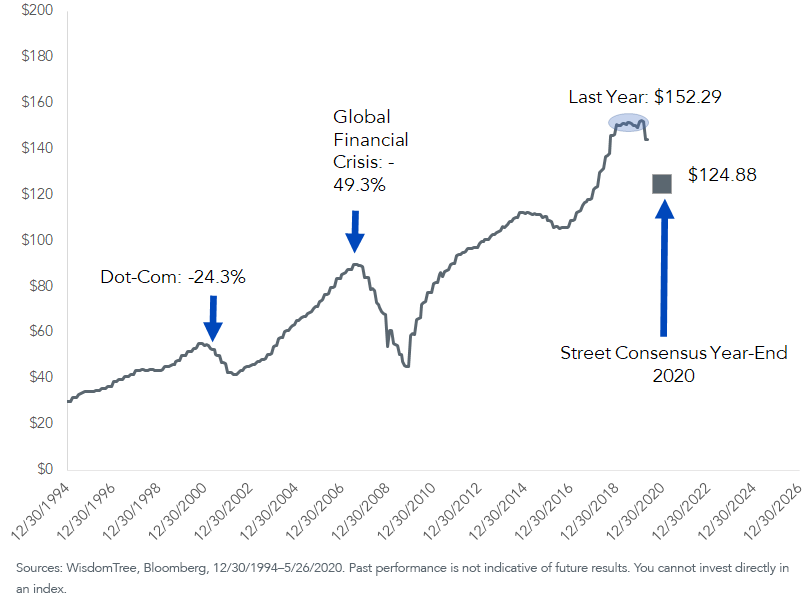 The Topsy-Turvy S&P 500 Earnings Picture