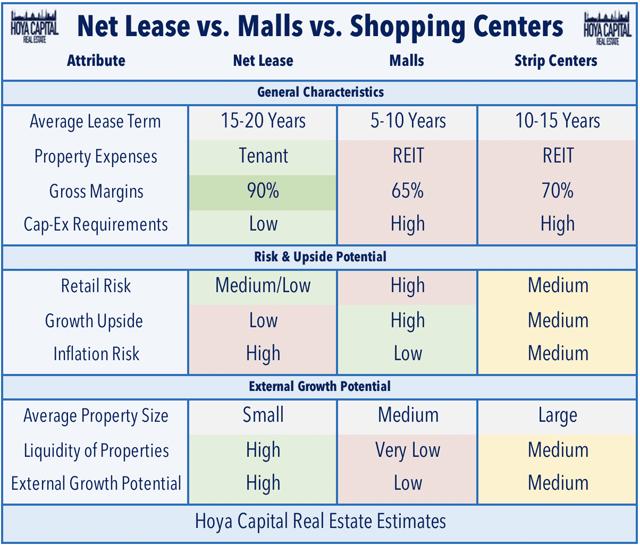 net lease vs shopping centers vs malls