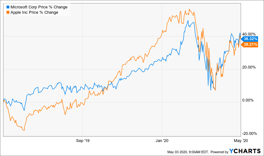 Microsoft Vs. Apple: One Is A Better Investment (NASDAQ:MSFT) | Seeking  Alpha