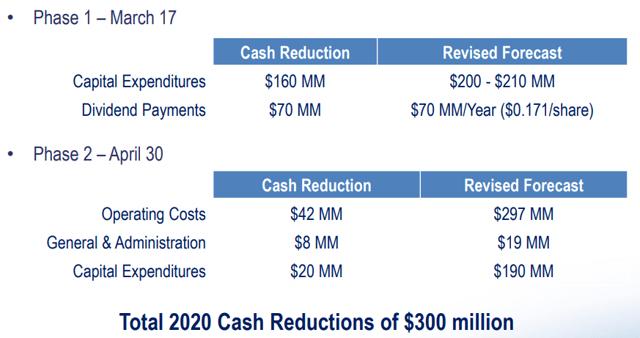 Whitecap Resources 2020 measures