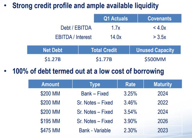 Whitecap Resources debt profile