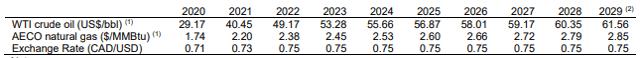Whitecap Resources oil price deck end of Q1