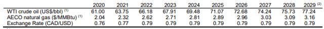 Whitecap Resources oil price deck end of 2019