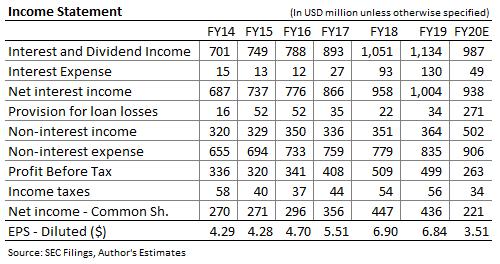 Cullen Frost Bankers Pronóstico de ingresos