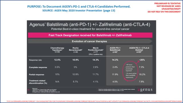 Agenus clinical trial results