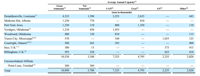 CF Industries: Expansion Plan And Favorable Agricultural Prospects Key In Raising Stock Price (NYSE:CF)