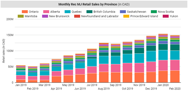 Tilray sells cannabis primarily in Canada. Canadian recreational cannabis sales nearly tripled from January 2019 to January 2020.