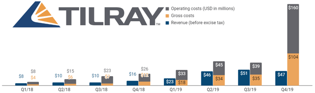 Tilray has generated an operating loss in each of the past 12 quarters.