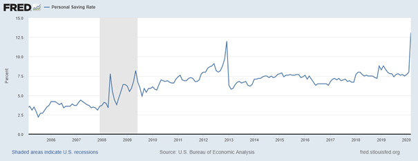 Personal Saving Rate in the United States increased very recently