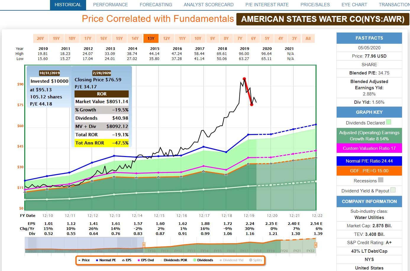 Awr Stock Dividend Is Pall Etf A Buy – Monteiro
