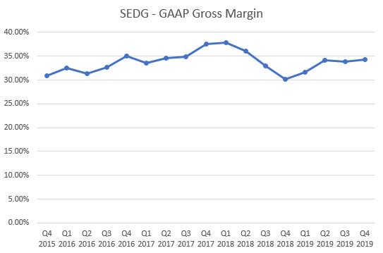 SEDG Gross Margin
