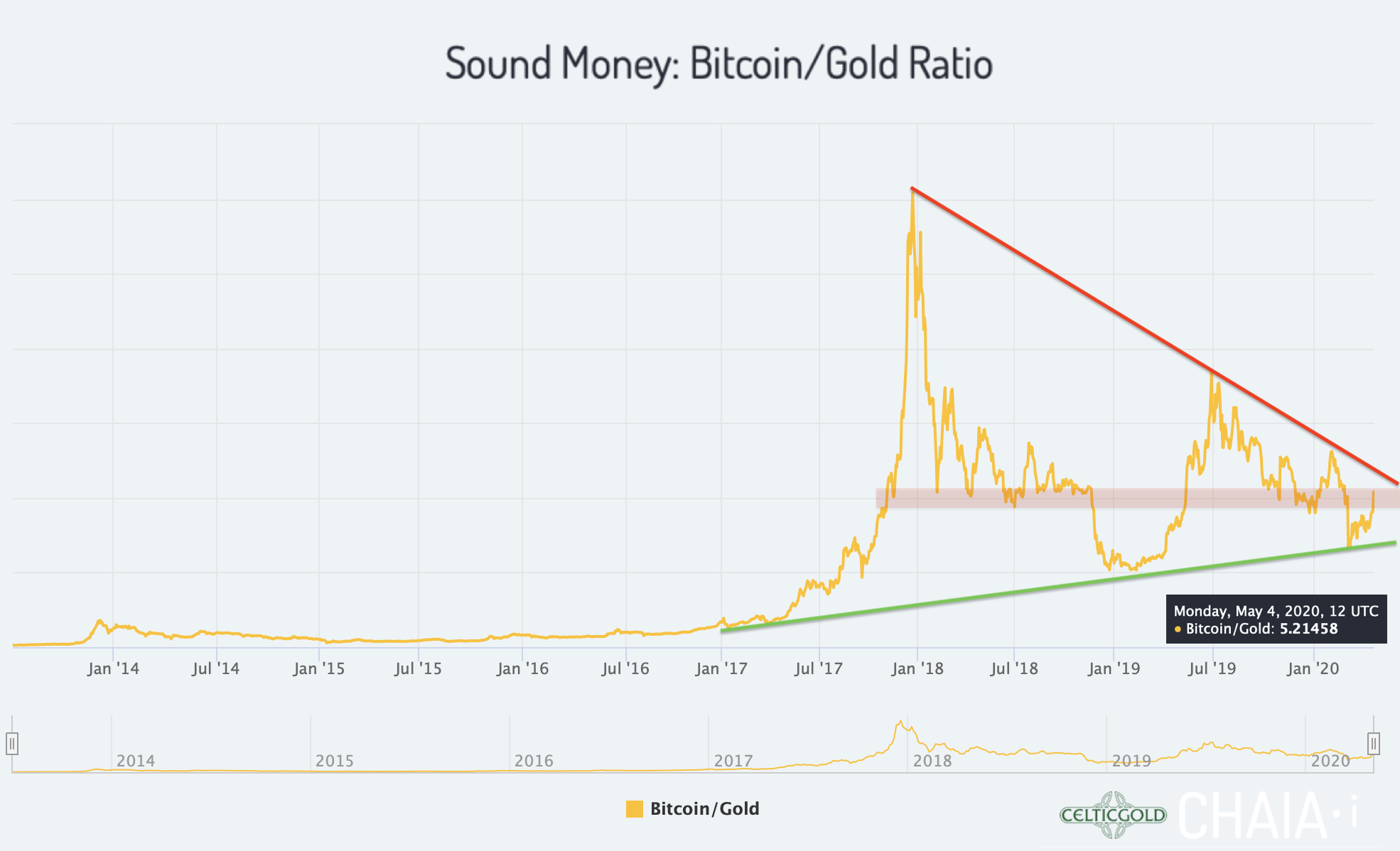 bitcoin to gold ratio