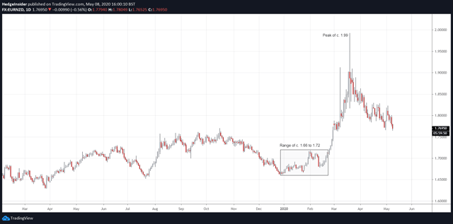 EUR / NZD rises rapidly in 2020