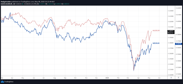 AUD and NZD against EUR
