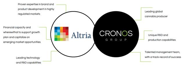 The Cronos/Altria partnership was set to create a leading global cannabis platform