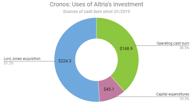 Cronos has spent one quarter of the funds from Altria on a CBD company and losses from operations and expansion.