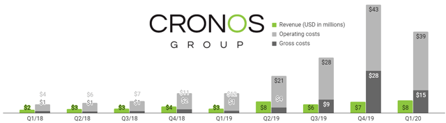 Cronos spends four times as much on operating costs as they sell in cannabis.