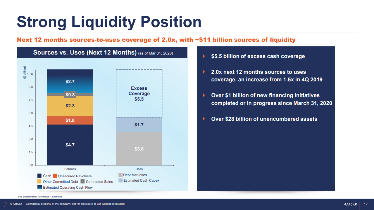 AerCap Q1 2020 Results Liquidity