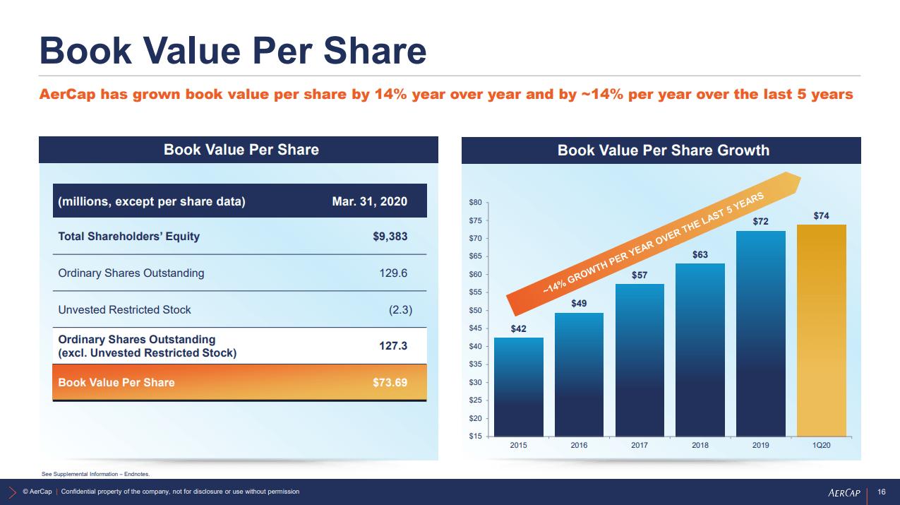 AerCap Q1 2020 Results Book Value Per Share