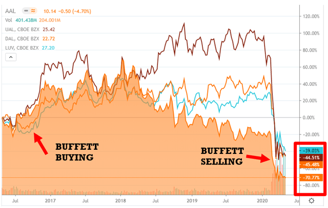 Buffett selling airlines
