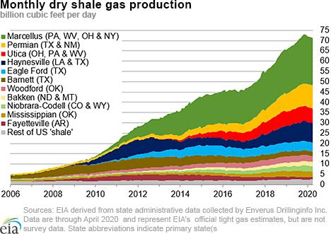 dry shale production