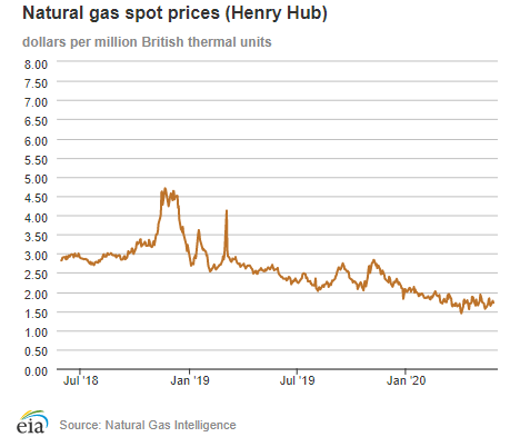 Natural gas spot prices