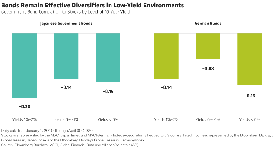 Don't Fear Government Bonds In Multi-Asset Portfolios