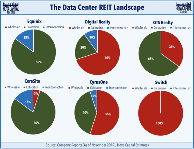 data center reit landscape