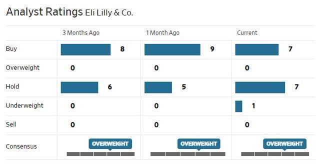 LLY Analysts Ratings.jpg
