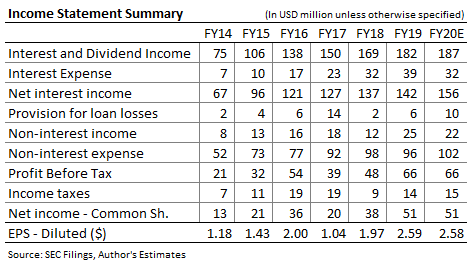 Bridge Bancorp Income Forecast