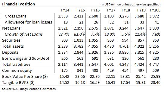 Bridge Bancorp Balance Sheet Forecast