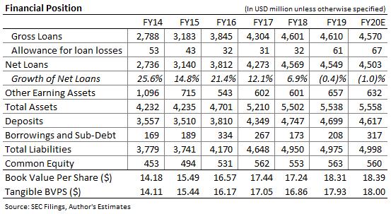 Hanmi Financial Balane Sheet Forecast