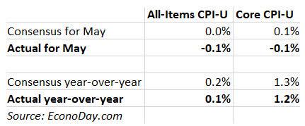 Inflation: Consensus versus actual