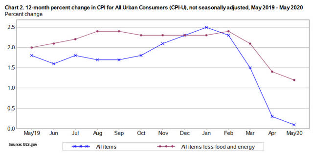 U.S. inflation one-year trend