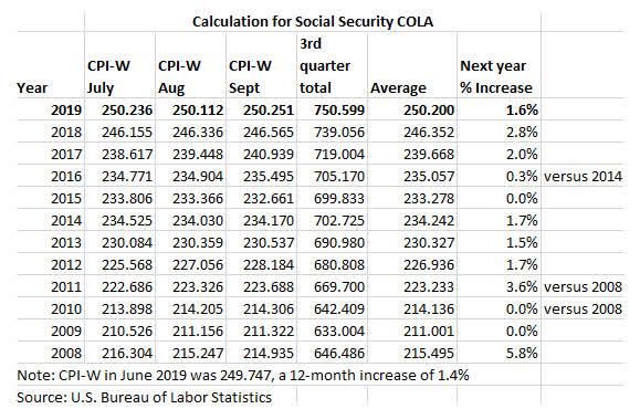 Social security calcuation