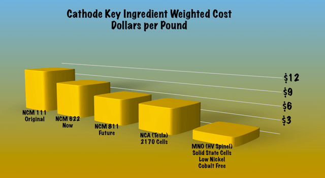 Comparative cost of lithium battery cathode materials.