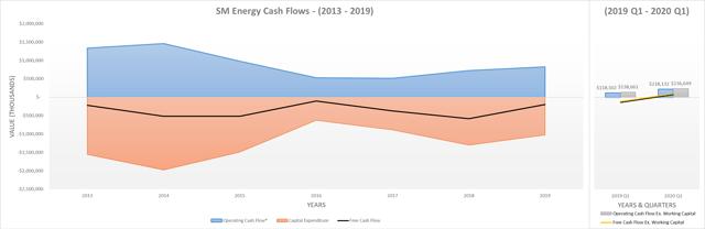 SM Energy cash flows
