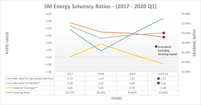 SM Energy solvency ratios