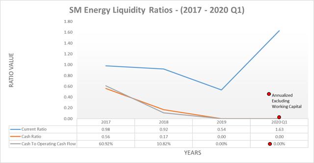 SM Energy leverage ratios