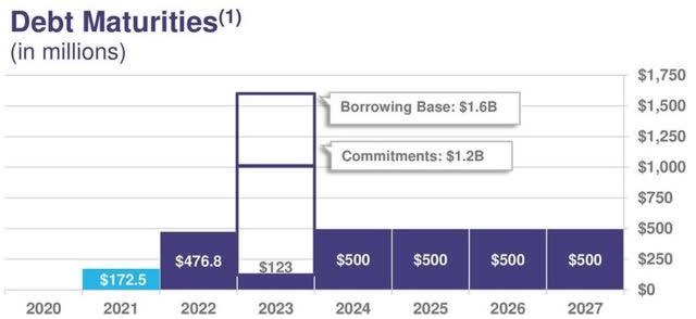 SM Energy debt maturities
