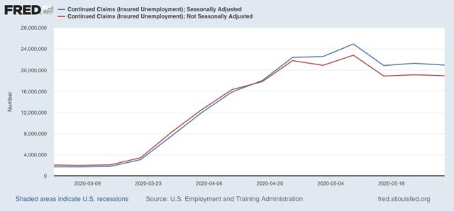 Angry Bear »As reivindicações iniciais de desemprego caem ainda mais, mas as reivindicações contínuas falham em fazer progressos significativos 3