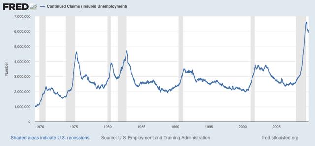 Angry Bear »As reivindicações iniciais de desemprego melhoram um pouco;  reivindicações contínuas retomar declínio 3