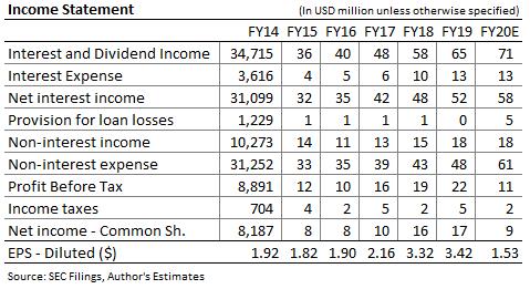 Pronóstico de ingresos de Evans Bancorp
