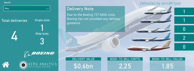 Boeing Deliveries May 2020 crisis