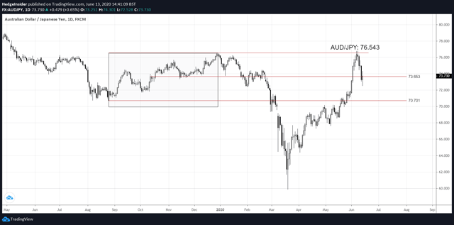 AUD/JPY Price Action in June 2020