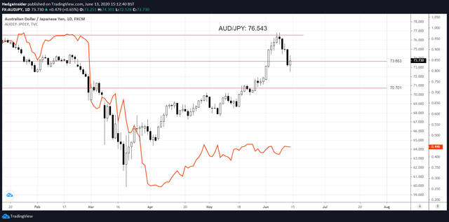 AUD/JPY vs. One-year Interest Rate Spread