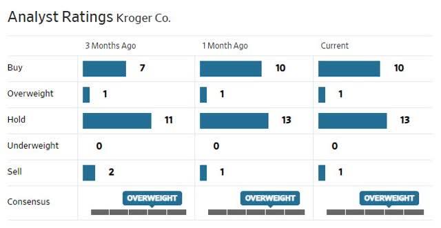 KR Analysts Ratings.jpg