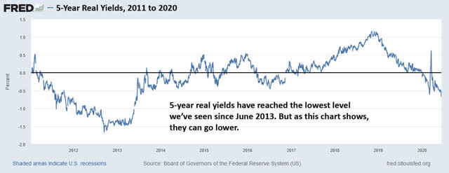 5-year real yields