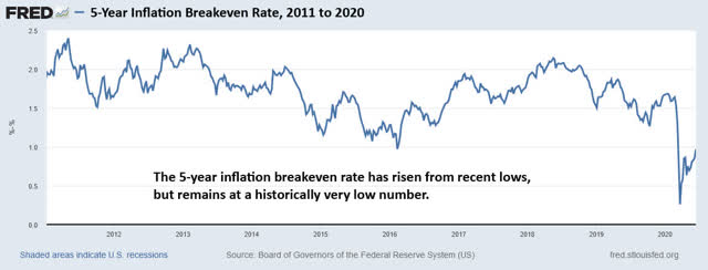 5-year inflation breakeven rate
