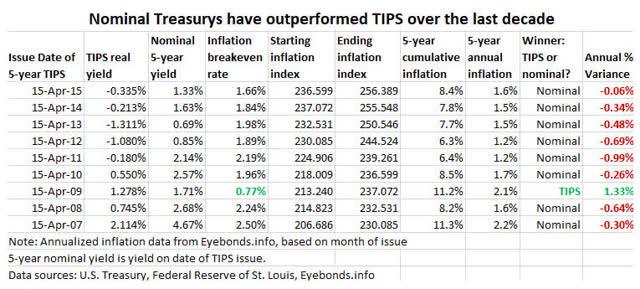 Nominal Treasurys vs TIPS